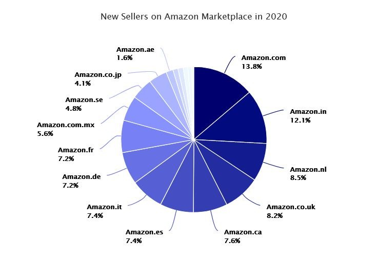 Marketplaces Year in Review 2020 16 Amazon new sellers 2020