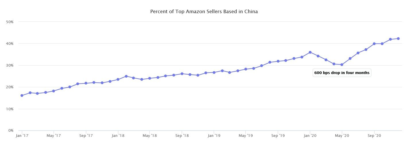 Marketplaces Year in Review 2020 19 Amazon sellers from China