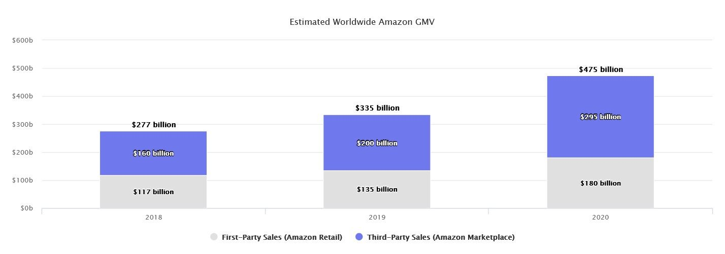 Marketplaces Year in Review 2020 2 Amazon GMV