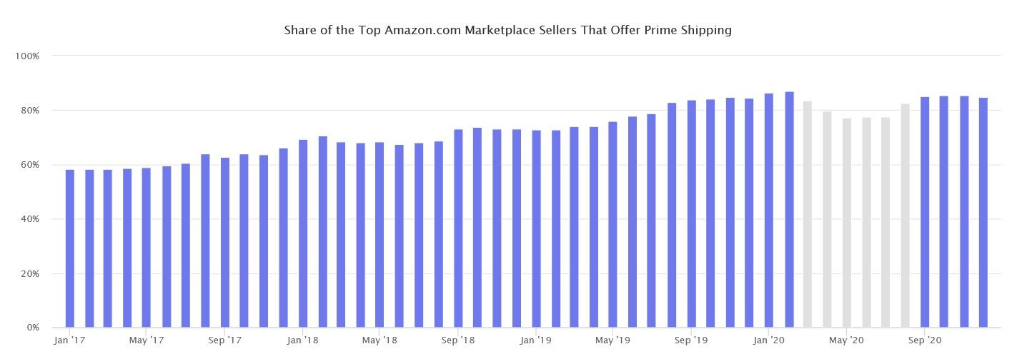 Marketplaces Year in Review 2020 22 Amazon sellers Prime 2