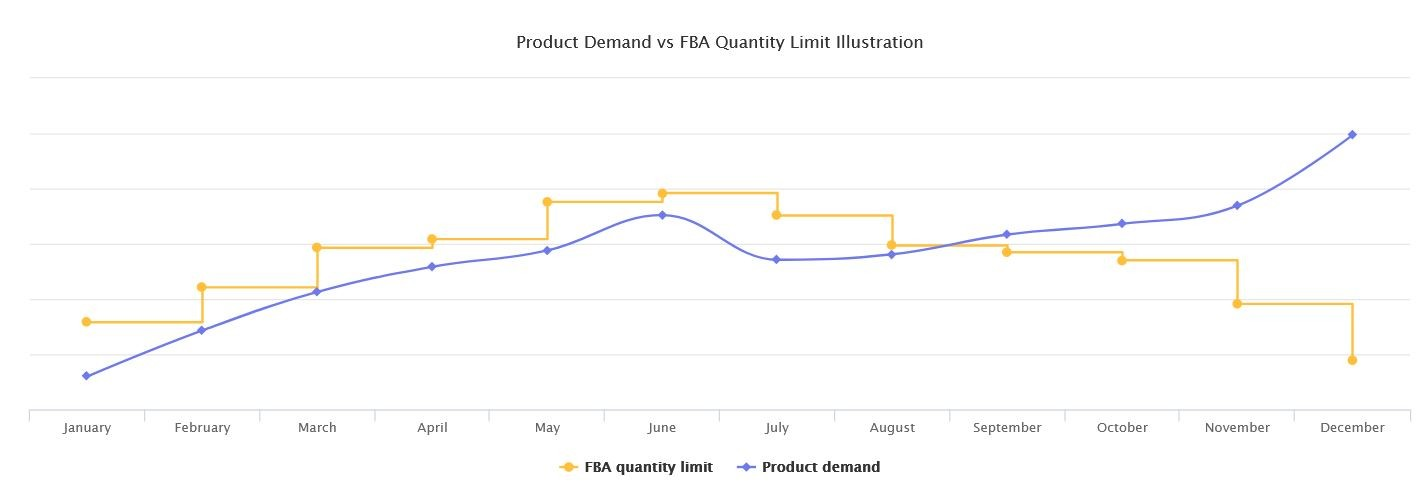 Marketplaces Year in Review 2020 23 Amazon Demand vs limit FBA