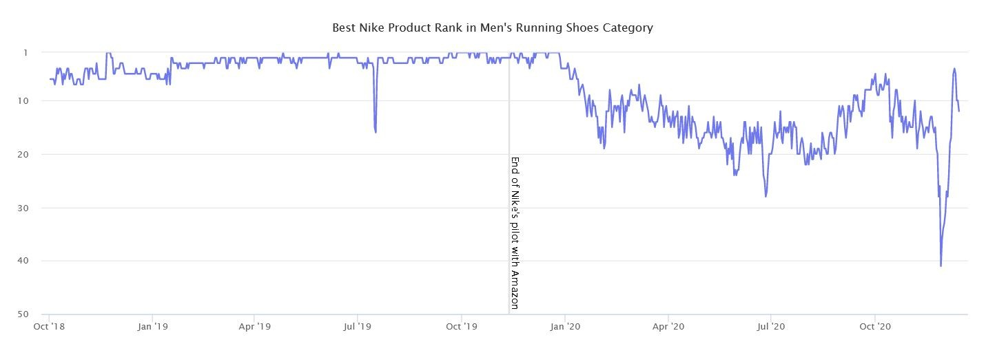 Marketplaces Year in Review 2020 27 Amazon Nike rank