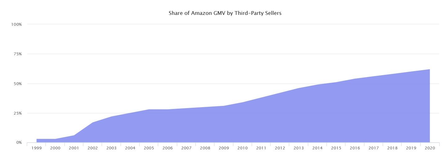 Marketplaces Year in Review 2020 3 Amazon third-party sellers