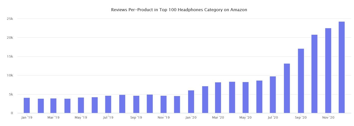 Marketplaces Year in Review 2020 30 Amazon Headphones