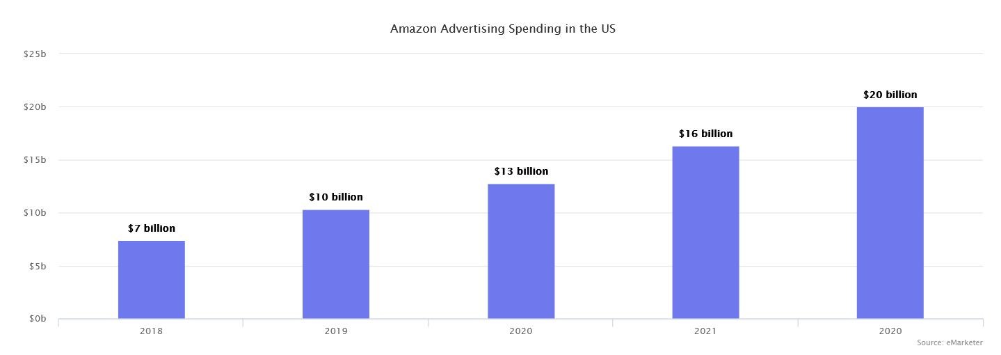 Marketplaces Year in Review 2020 31 Amazon Advertising
