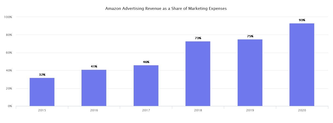 Marketplaces Year in Review 2020 32 Amazon ads share marketing