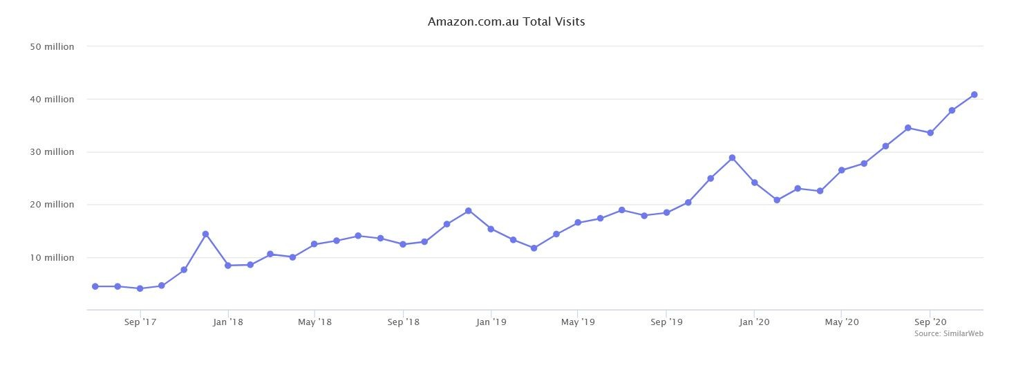 Marketplaces Year in Review 2020 39 Amazon Australia Total visits