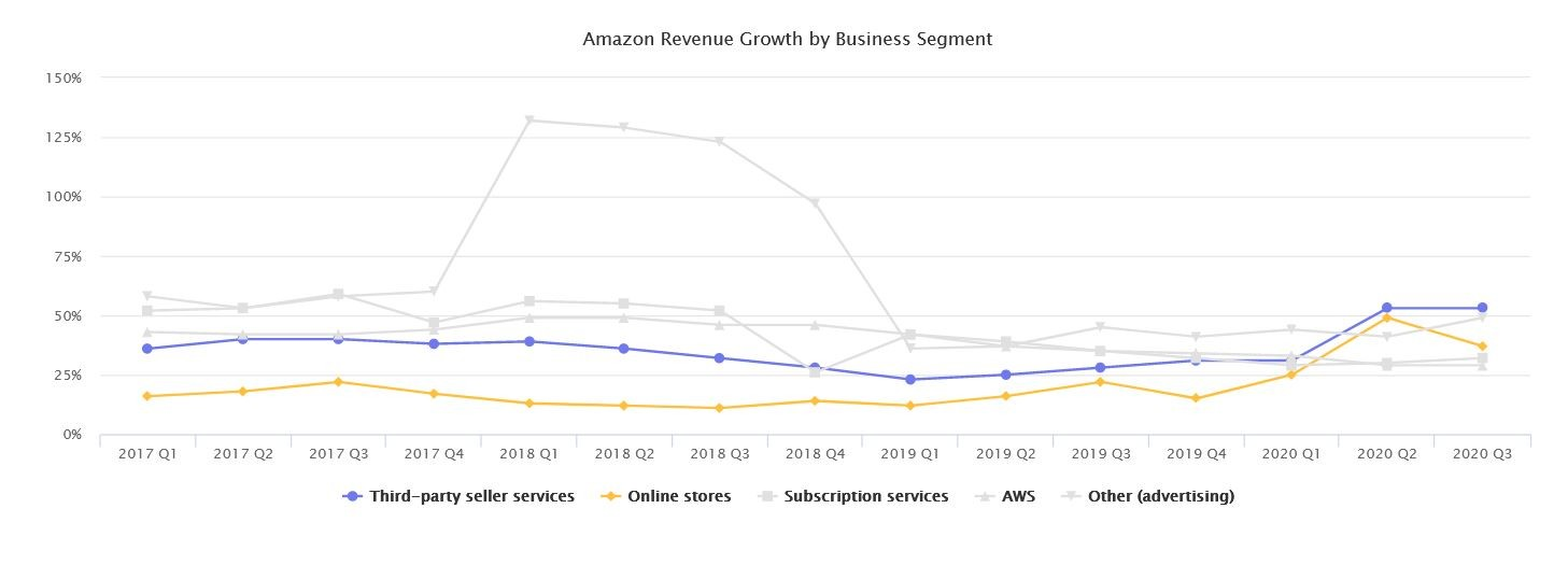 Marketplaces Year in Review 2020 4 Amazon Revenue Growth BSegment