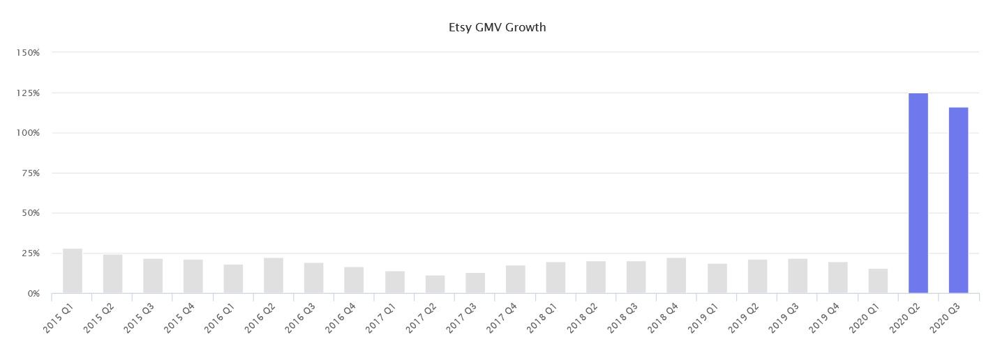 Marketplaces Year in Review 2020 40 Etsy GMV