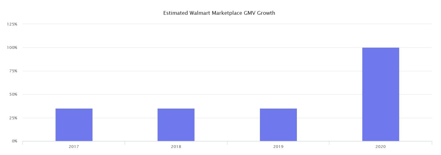 Marketplaces Year in Review 2020 43 Walmart GMV