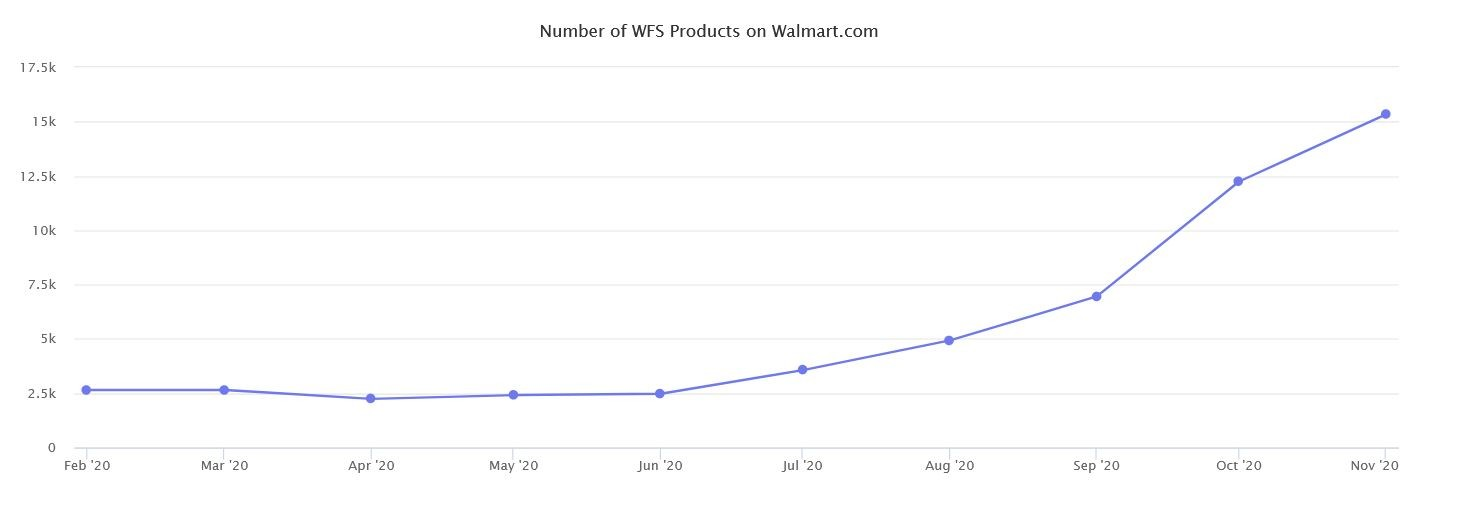 Marketplaces Year in Review 2020 44 Walmart WFS number products