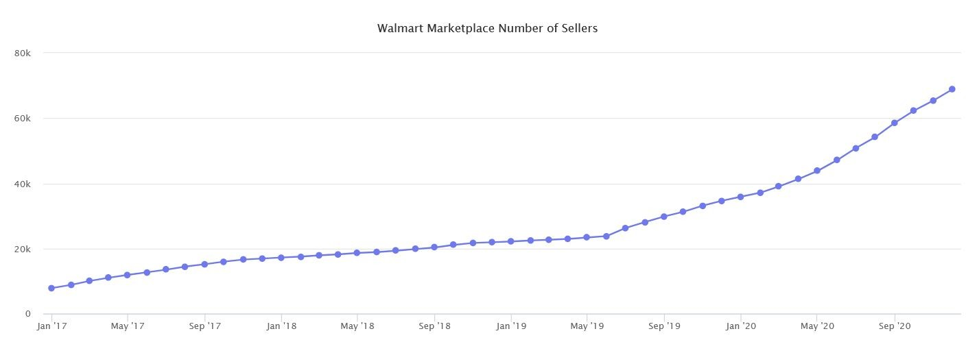 Marketplaces Year in Review 2020 45 Walmart number sellers