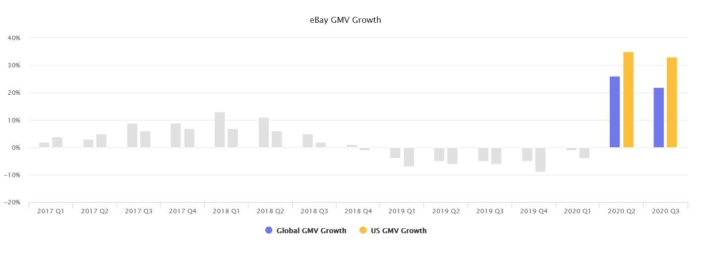 Marketplaces Year in Review 2020 47 eBay GMV
