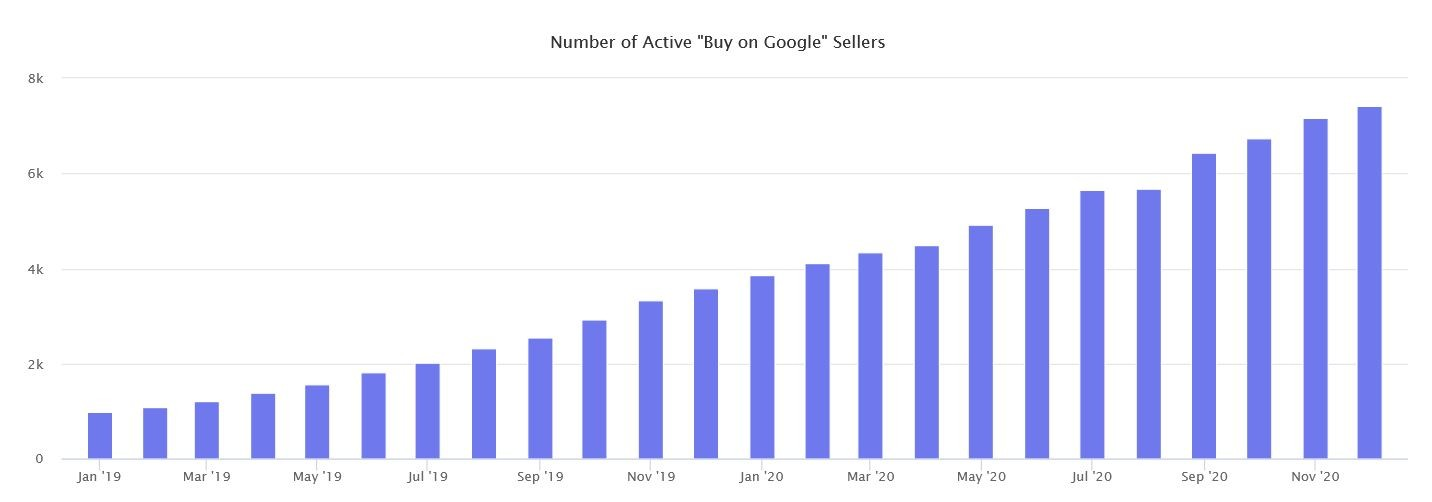 Marketplaces Year in Review 2020 51 Google Shopping sellers number