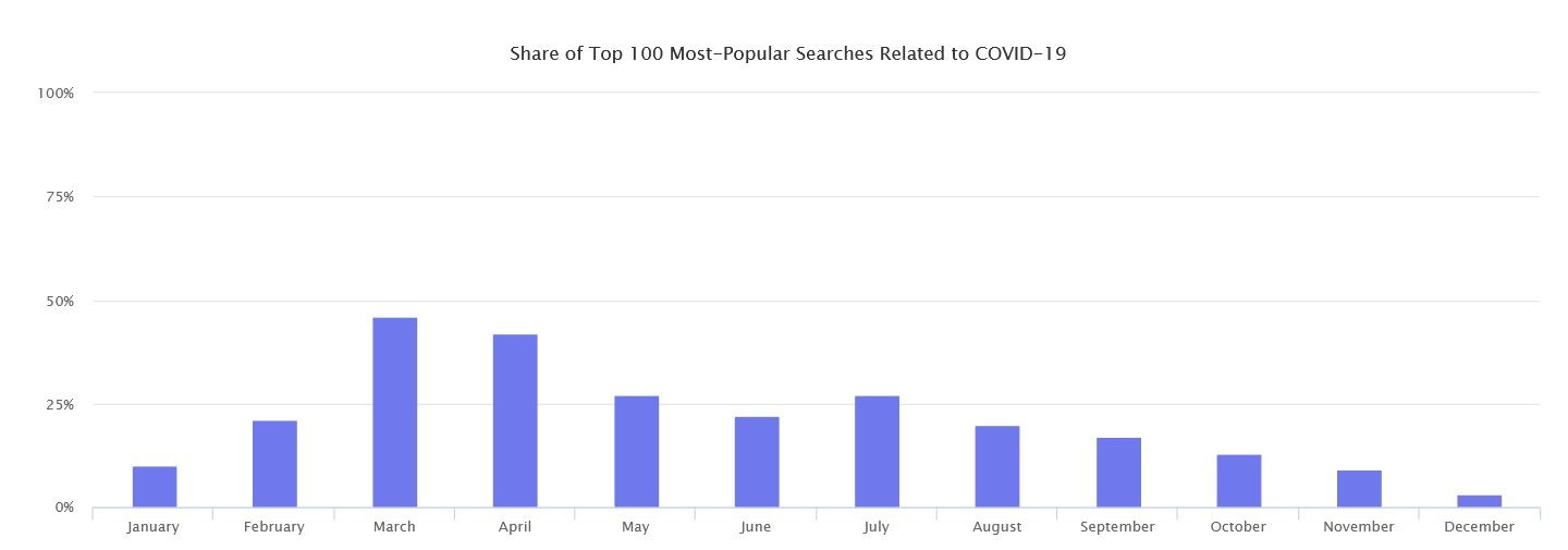 Marketplaces Year in Review 2020 6 Amazon Covid-19 searches