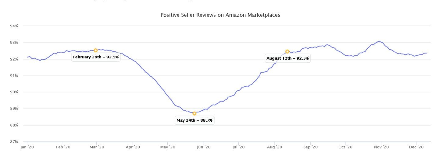 Marketplaces Year in Review 2020 7 Amazon positive Sell Reviews