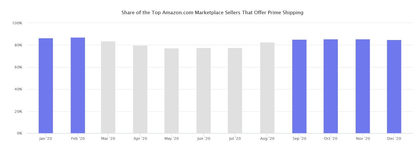 Marketplaces Year in Review 2020 8 Amazon Sellers Prime