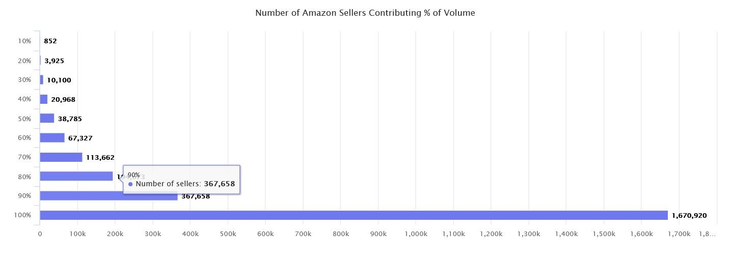 Marketplaces Year in Review 2020 9 Amazon Sellers Volume