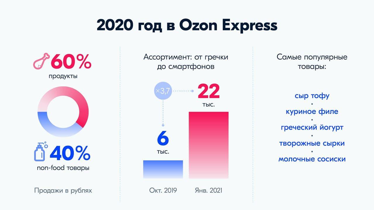 Ozon Express 2020