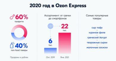 Ozon Express 2020_