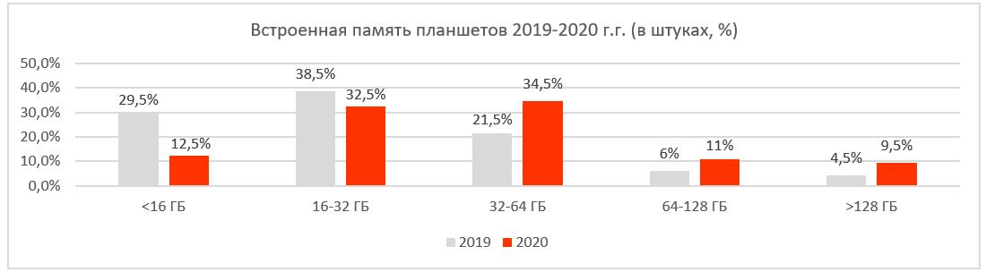 ПАМЯТЬ планшетов 2019 2020