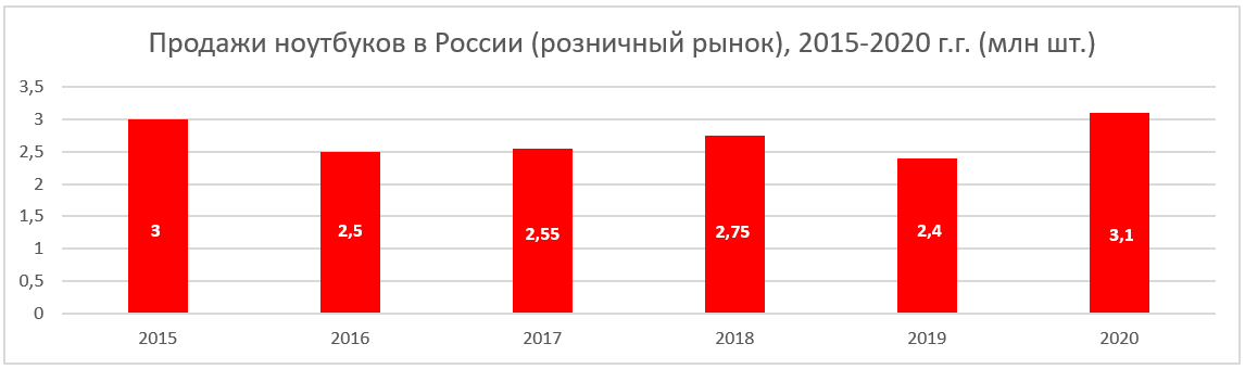 Продажи ноутбуков 2015 2020