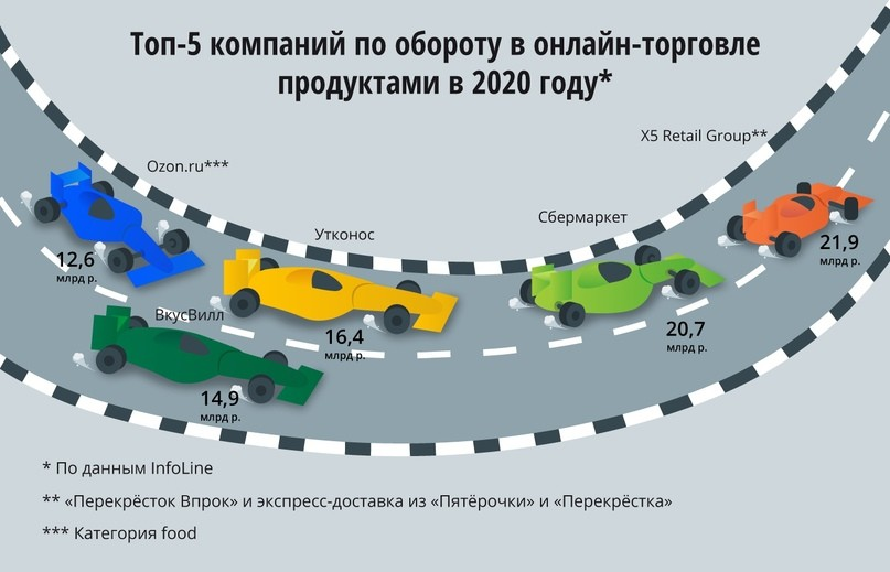 eGrocery Russia 2020 2