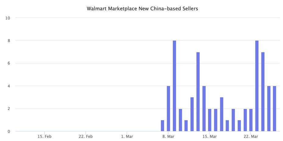 Китайские селлеры на Wallmart