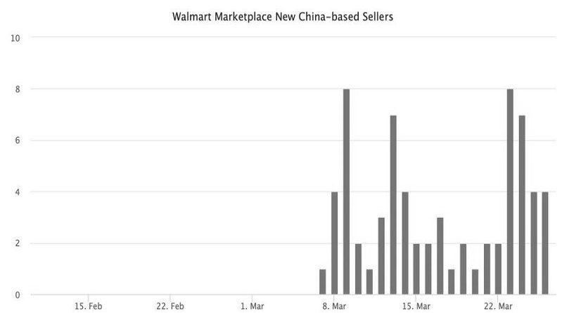 Китайские селлеры на Wallmart_чб_