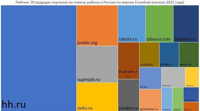 Рейтинг сайтов по поиску работы Ecomhub 2021_