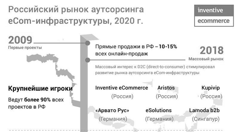 Российский рынок аутсорсинга eCom-инфраструктуры_чб_