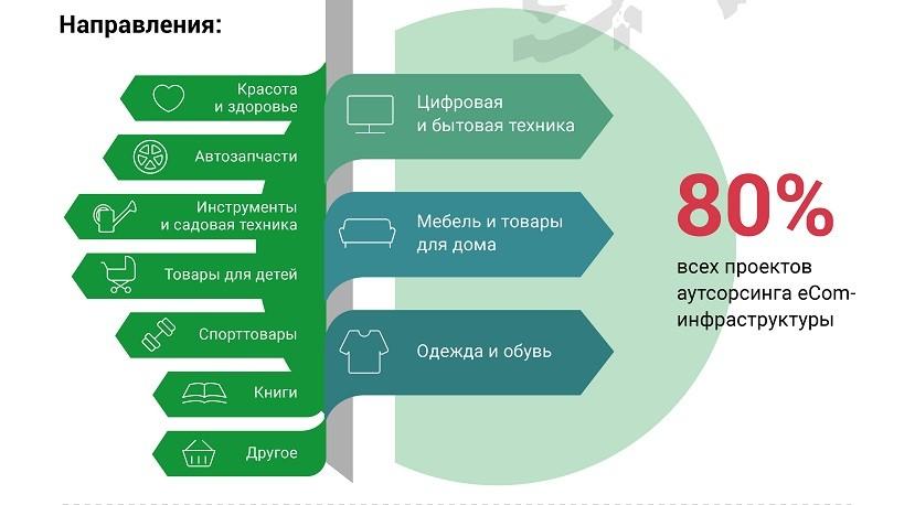 Российский рынок аутсорсинга eCom-инфраструктуры_категории 2