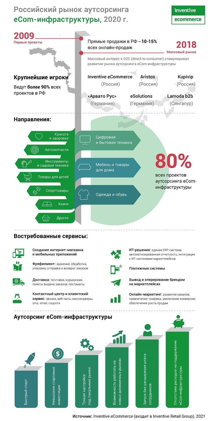 Российский рынок аутсорсинга eCom-инфраструктуры_преимущества 4