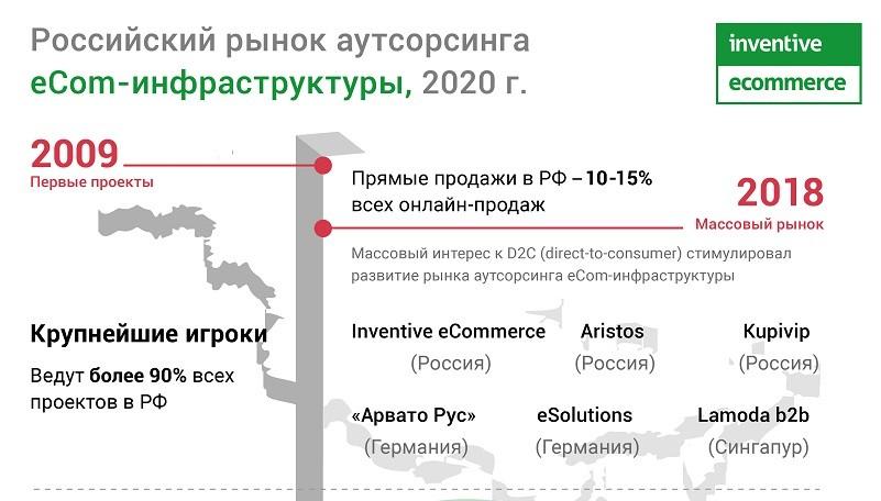 Российский рынок аутсорсинга eCom-инфраструктуры_rus