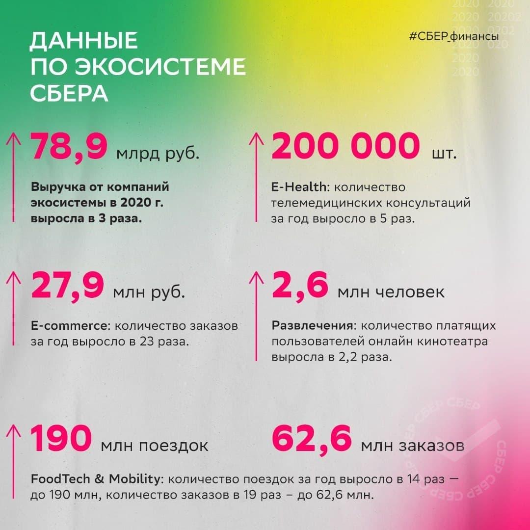 СБЕР 2020 экосистема