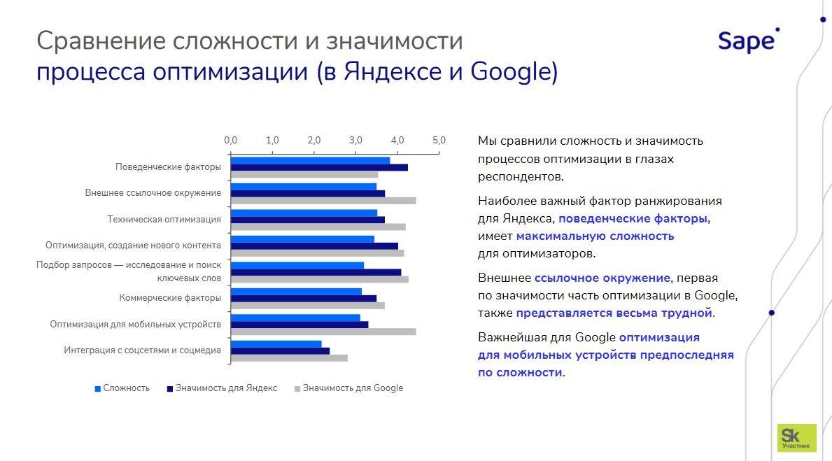 Сложность работы иважность фактора в Яндекс и Google SEO Sape 4