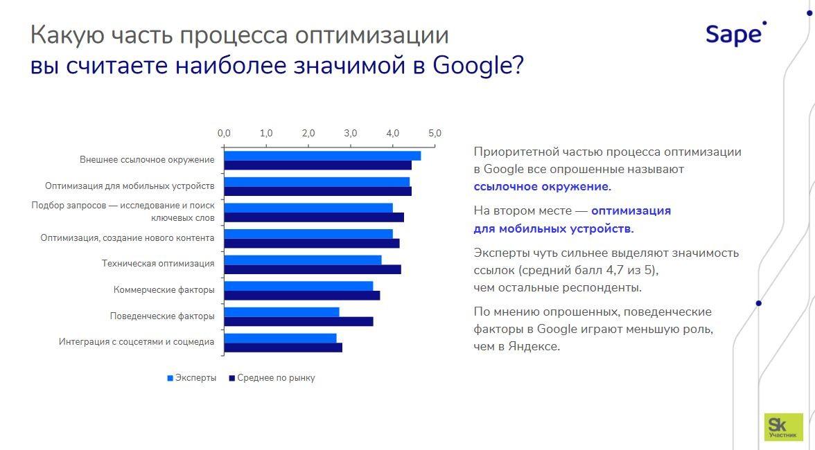 Значимые факторы оптимизации в Google SEO Sape 2