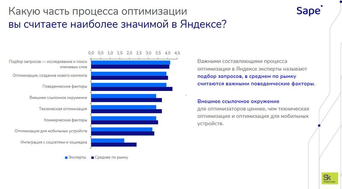 Значимые факторы оптимизации в Яндексе SEO Sape 1