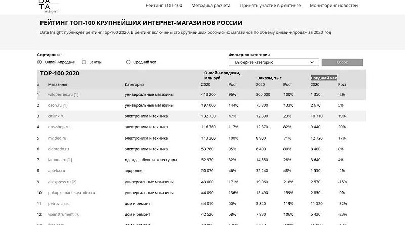 Data Ins TOP 100 eCommerce Russia 2020_чб_