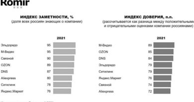Индекс Заметности и доверия к игрокам электронной торговли_чб_
