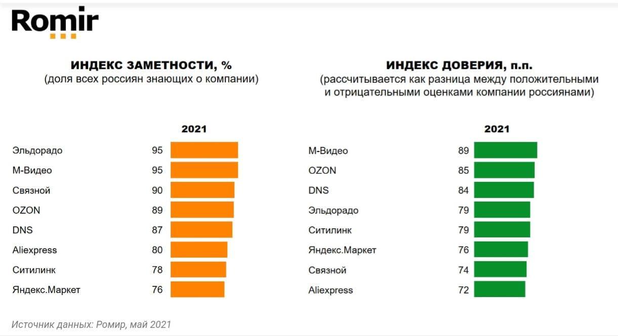 Индекс Заметности индекс доверия к игрокам электронной торговли