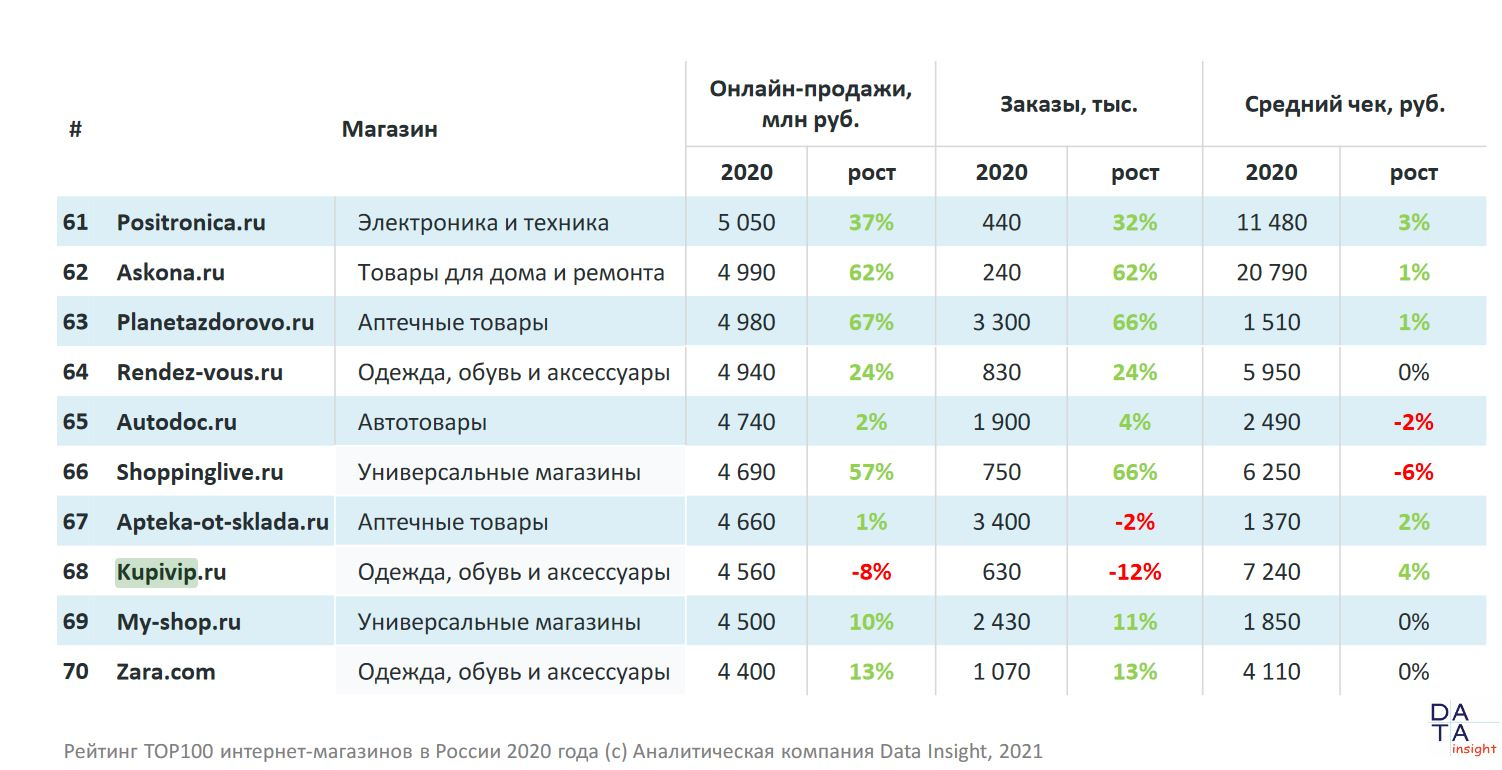 Kupivip_Data2021