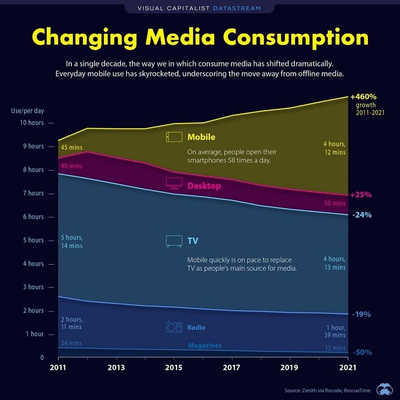 Media Consumption 807_807
