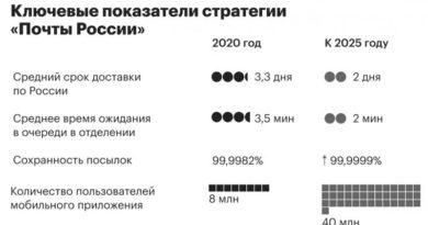 Почта ключевые показатели стратегии_чб_