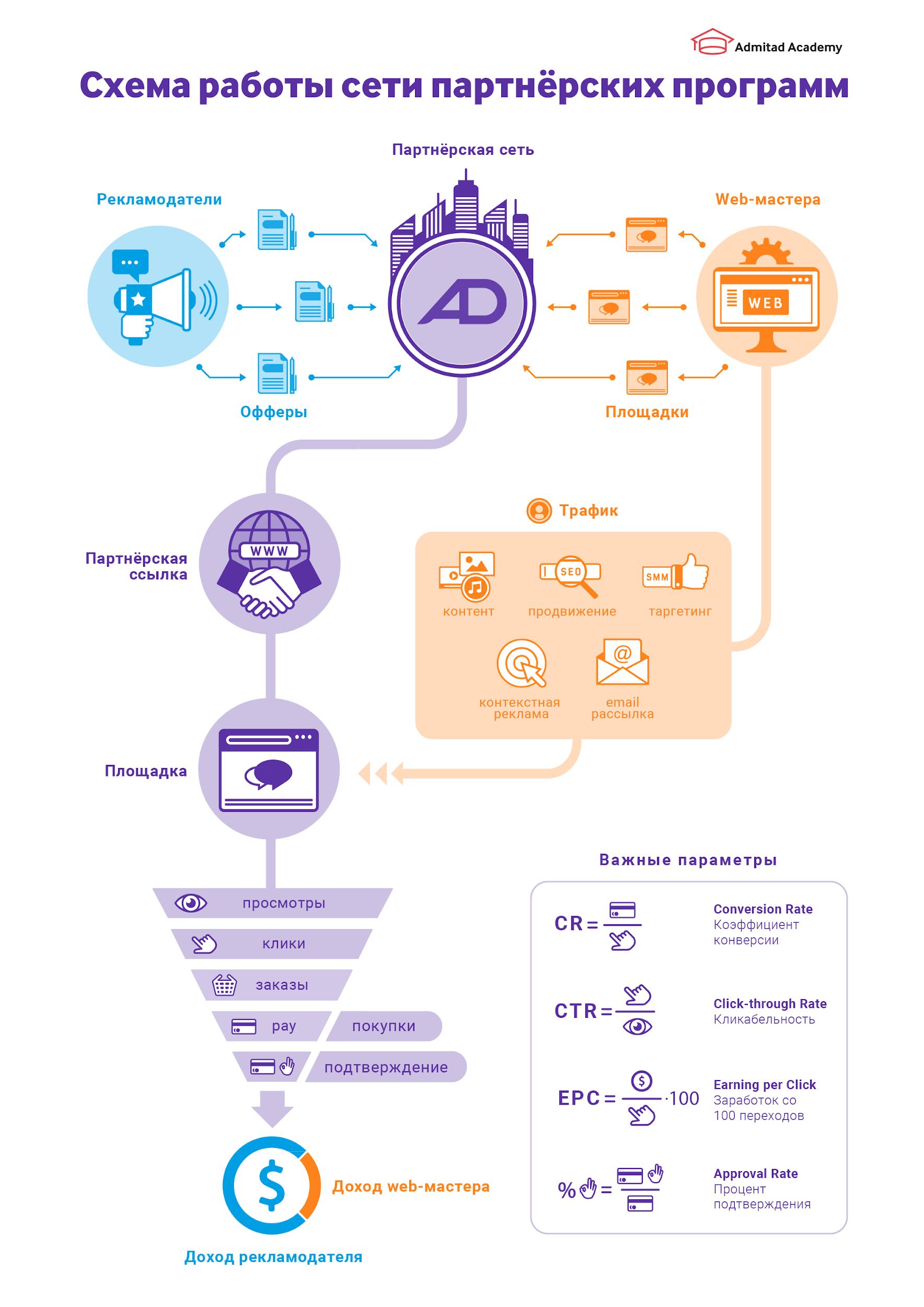 Схема работы сети партнёрских программ