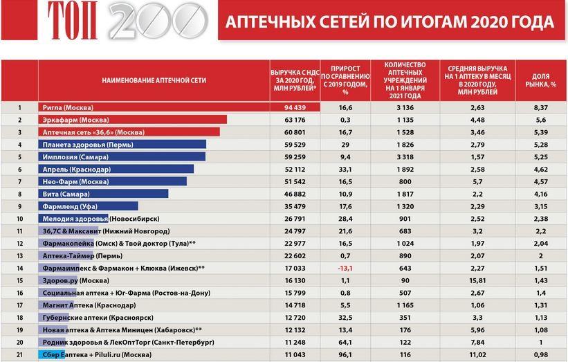 ТОП 21 аптечных сетей России