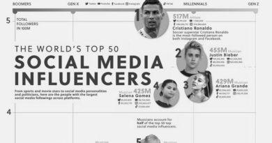 Top-50-Social-Media-Influencers_