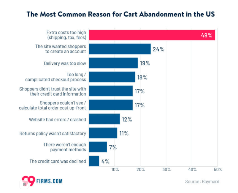 картинка 1 The most coomon reason for cart abandonment in the US