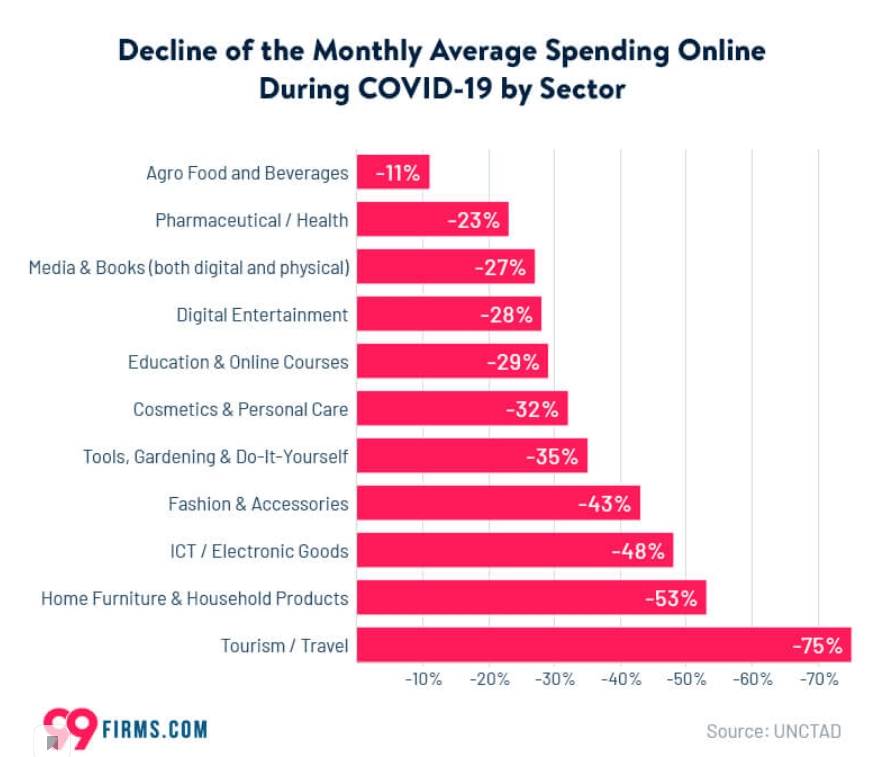 картинка 2 decline of the Momthly Average spending online covid