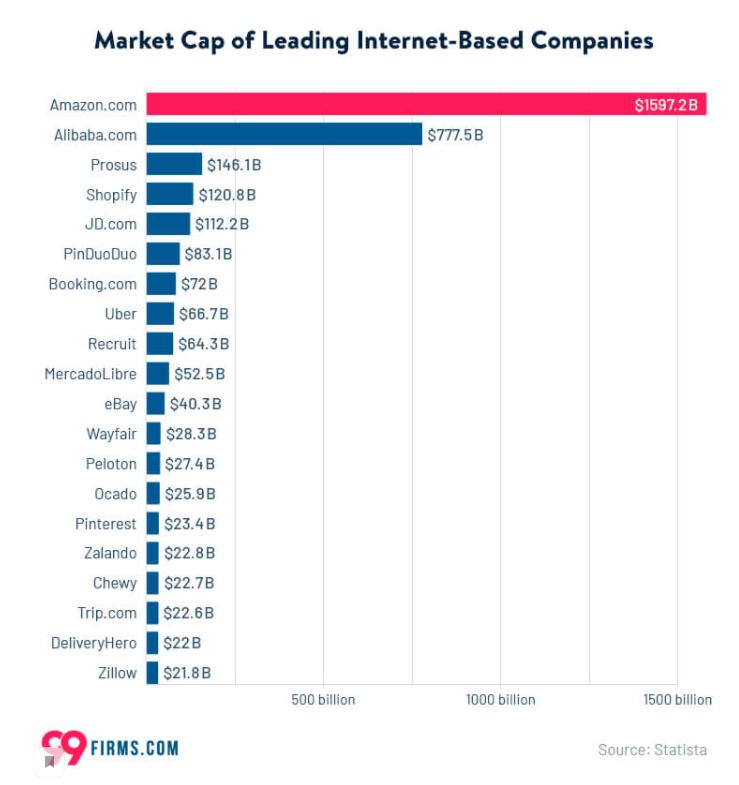 картинка 4 Market Cap of Leading Internet-Based Companies